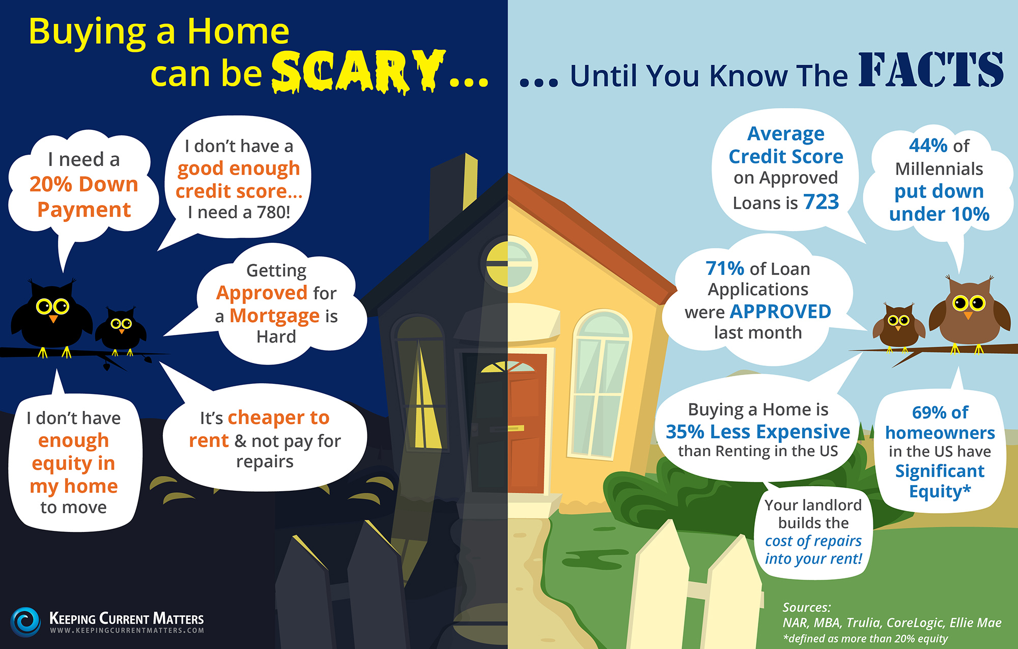 Buying A Home Can Be